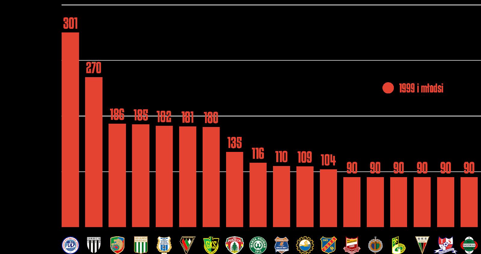 Klasyfikacja klubów pod względem rozegranych minut przez młodzieżowców w21.kolejce Fortuna 1Ligi<br><br>Źródło: Opracowanie własne na podstawie ekstrastats.pl<br><br>graf. Bartosz Urban