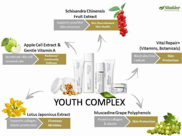 Bahan utama dalam youth skincare shaklee
