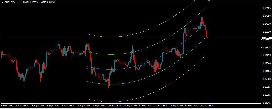 Форекс индикатор trend power 1 биткоин в евро