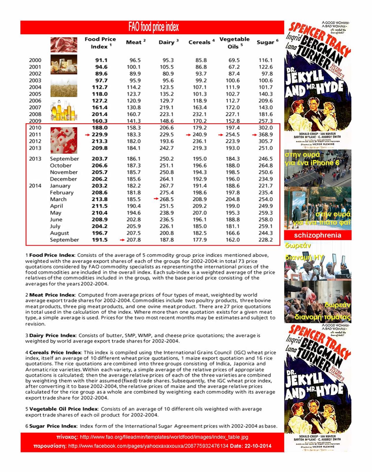 food price index 2000-2014