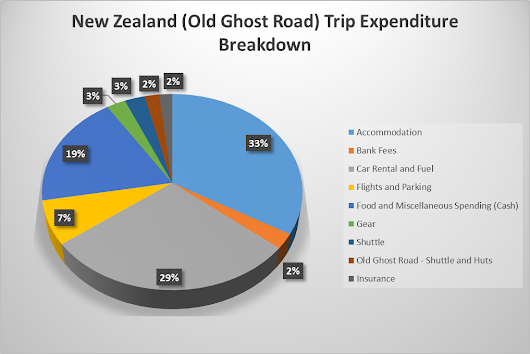 New Zealand (Old Ghost Road) - Bike Holiday Costs