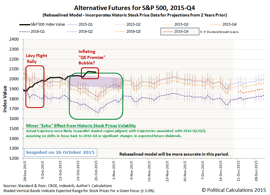 Alternative Futures for S&P 500 - 2015Q4 - Rebaselined Model - Snapshot on 2015-10-26