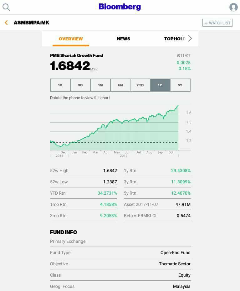 Islamic Investment Malaysia Excellent Performance Of Pmb Shariah Growth Fund Bloomberg 7 November 2017