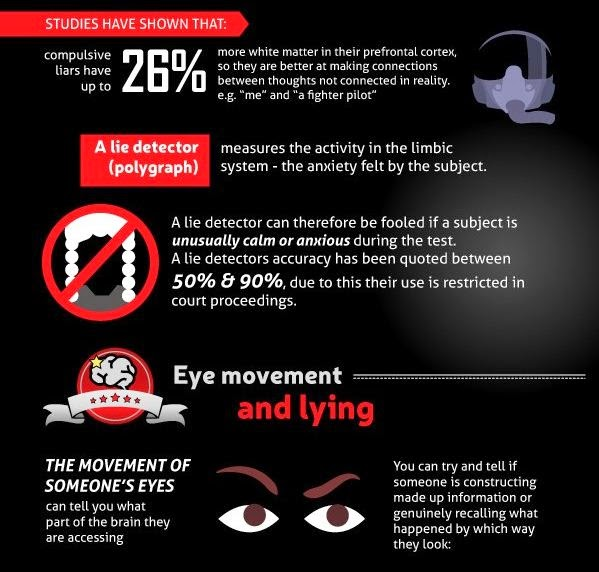 The Psychology of Lying: What Happens When We Lie?