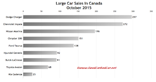 Canada large car sales chart October 2015