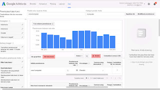 Cara Riset Niche Keyword dengan Google Adword