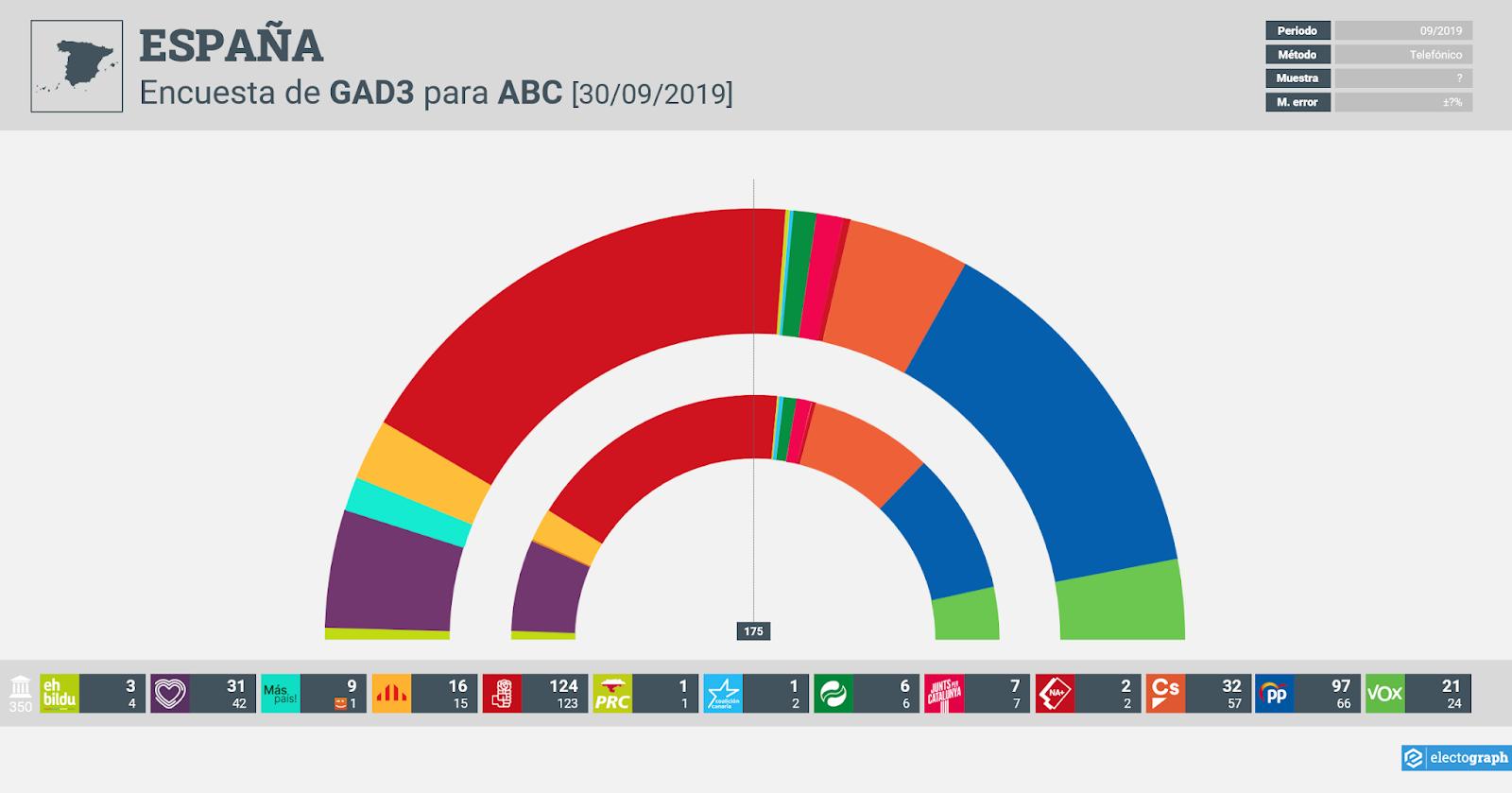 Gráfico de la encuesta para elecciones generales en España realizada por GAD3 para ABC, 30 de Septiembre de 2019