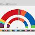 ESPAÑA · Encuesta GAD3: UNIDAS PODEMOS 31, MÁS PAÍS 9, PSOE 124, Cs 32, PP 97, VOX 21