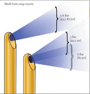 Multi-hole Nozzle Vs. Single-hole Nozzle