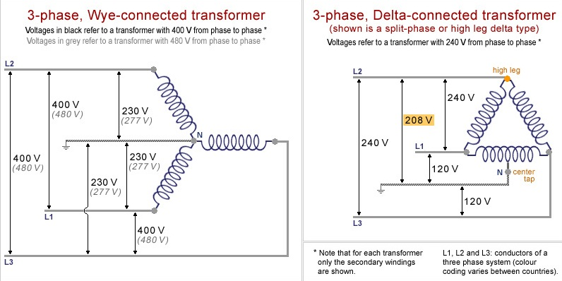 Difference between 3Phase Star and Delta Connected
