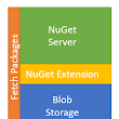 Extend NuGet Server to store packages on Azure Blob Storage
