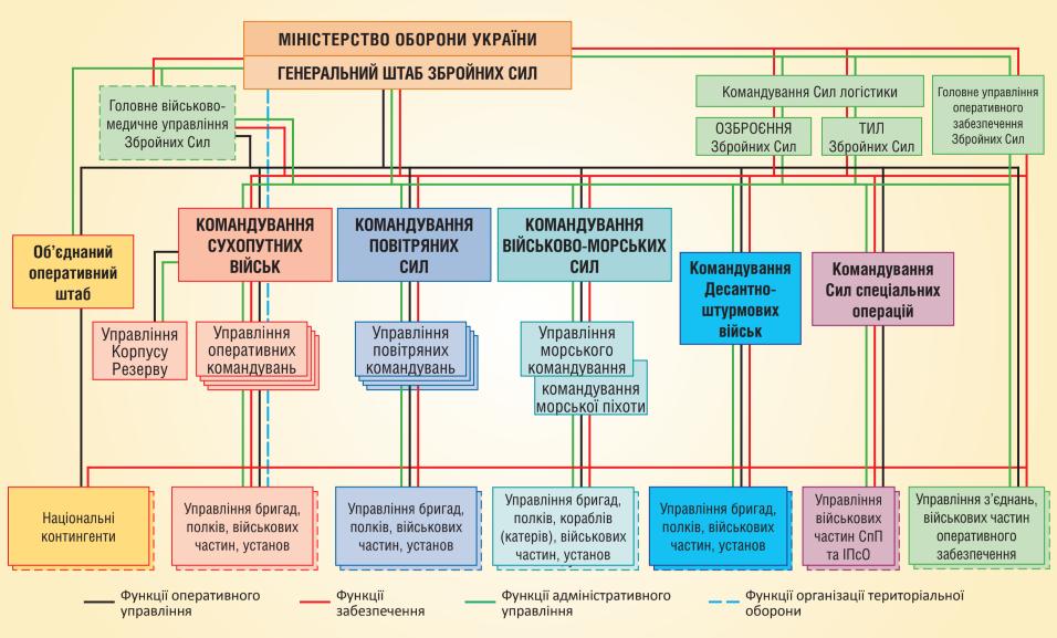 Структура органів військового управління Збройних Сил, на кінець 2018 року