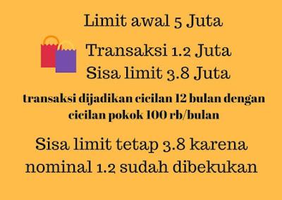 Ilustrasi limit yang dibekukan pada transaksi cicilan