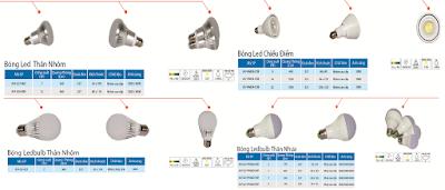 Những ưu điểm và ứng dụng của đèn led bulb