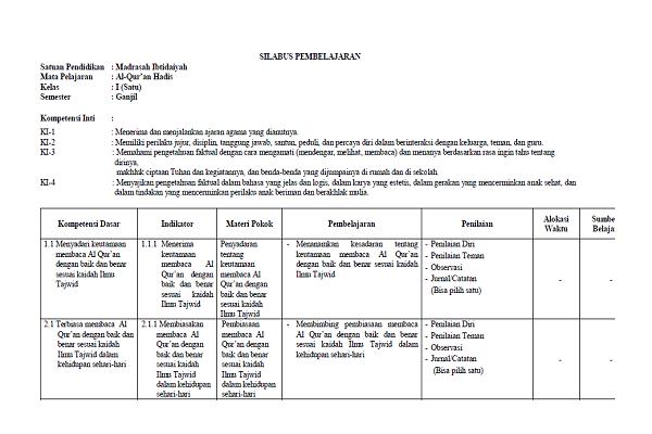Silabus Al-Quran Hadis MI Kelas 1 4 5 Semester 1 dan 2