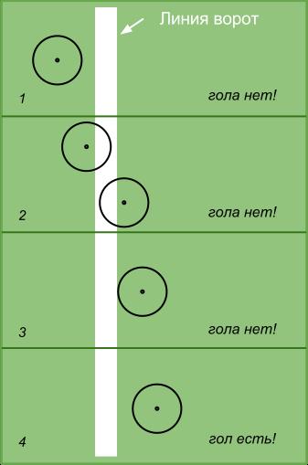 Проекция футбольного мяча на линию ворот