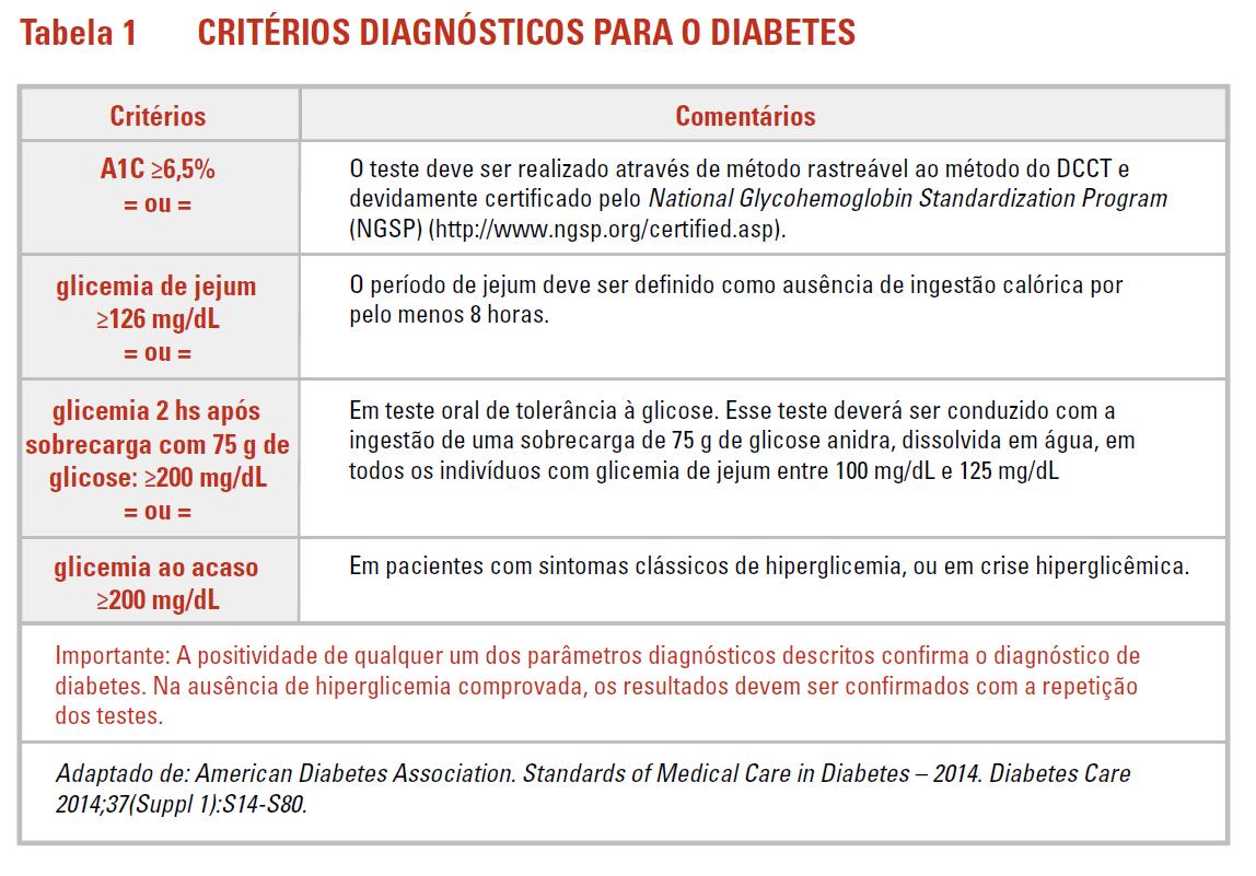 valor a1c para diagnosticar el tipo de diabetes