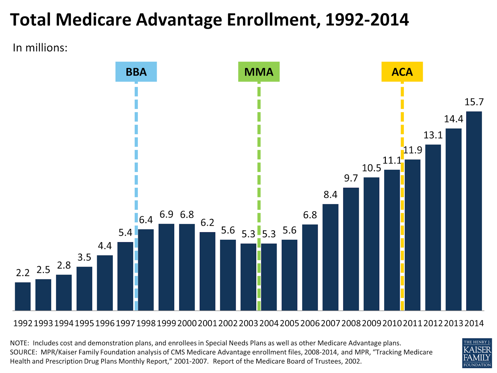 Growth in Medicare Advantage Enrollment