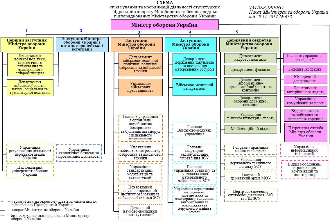 Структура МОУ