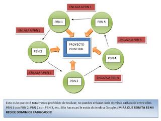 Cómo montar una red de dominios caducados (II)