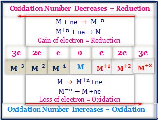 Oxidation Number and Concept of Oxidation and Reduction.