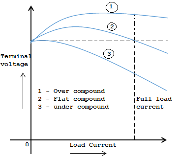 compound-generator-characteristic-curve