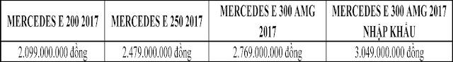 Bảng so sanh giá xe Mercedes E300 AMG 2018 tại Mercedes Trường Chinh