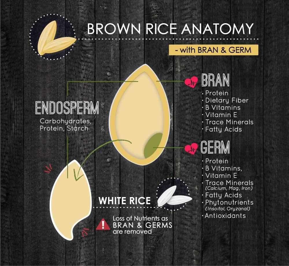 Nutribrown Rice Healthy Instant Drink Weekend Treat