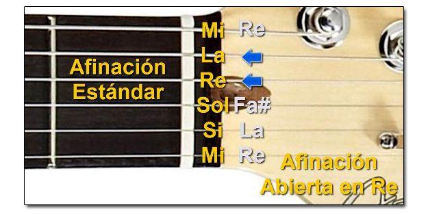 Afinación Abierta en Re (D) para Guitarra