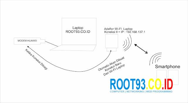 Gambaran/alur pembagian koneksi internet modem huawei ke smartphone
