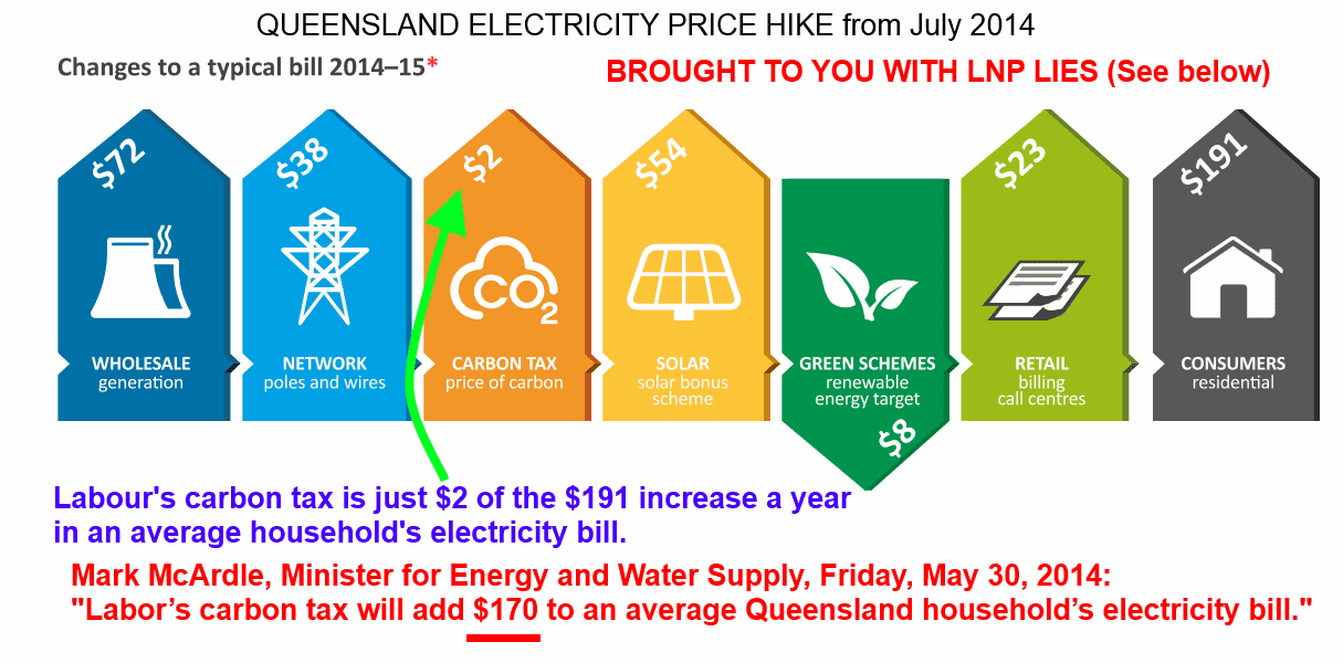 Electricity bill rise - $2 per year due to carbon tax