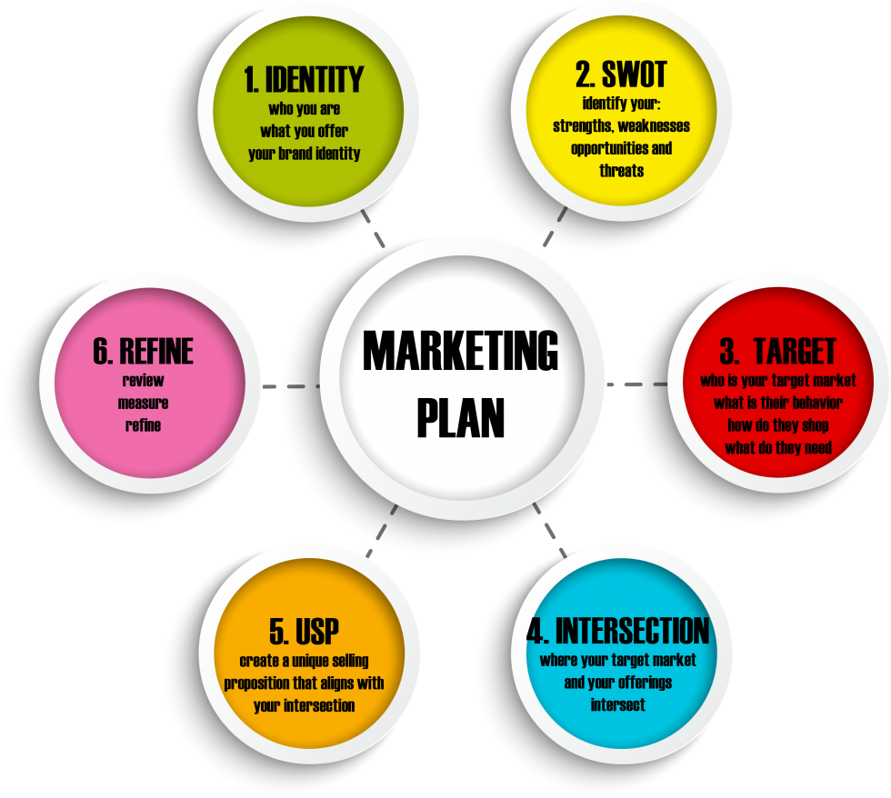 business plan internet marketing