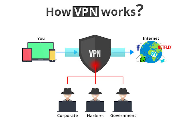 Best Free VPN To Surf Internet Anonymously 2018 2