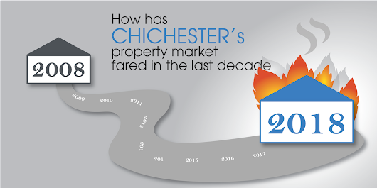 How has Chichester's property market fared in the last decade?