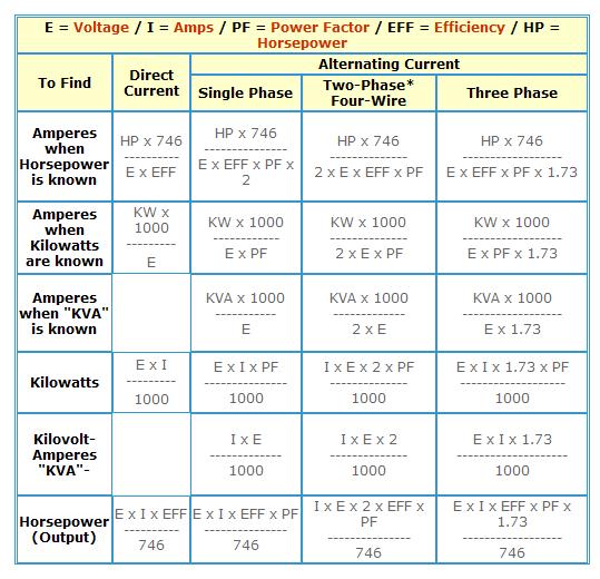 Amps Per Horsepower Calculator