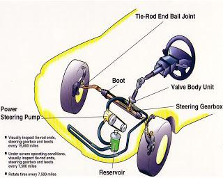 Power steering pada sebuah kendaraan beroda empat berfungsi untuk menciptakan system kemudi menjadi ringan Tips Merawat Power Steering