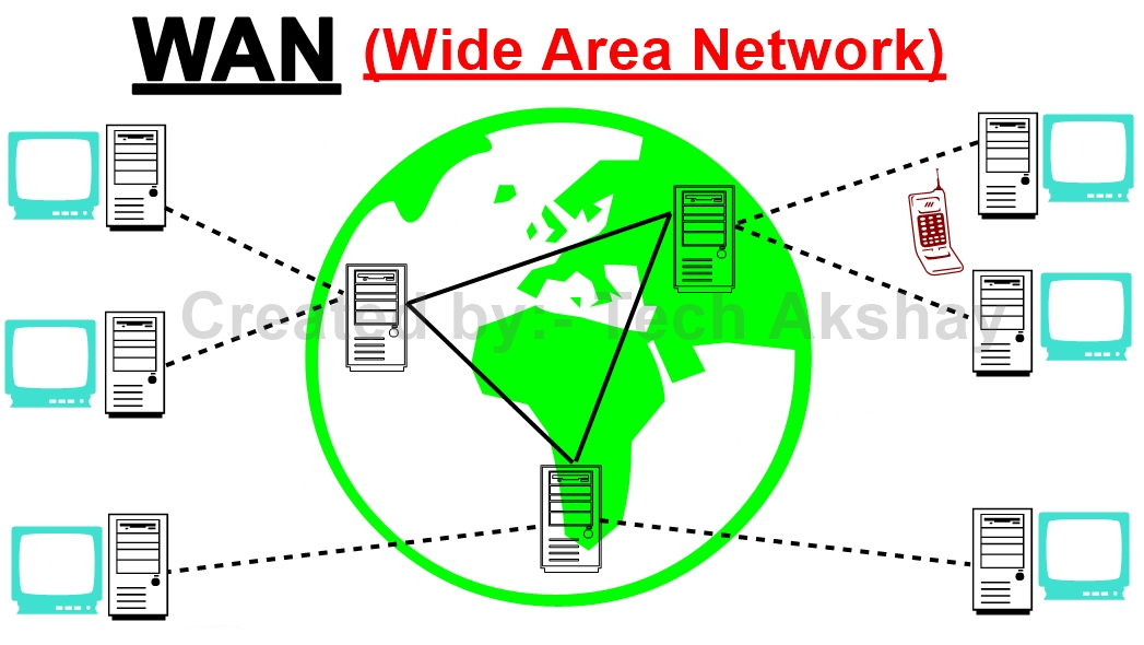 WAN(Wide Area Network)