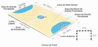 b345bc792dbed Educação Física e Desporto  Futsal