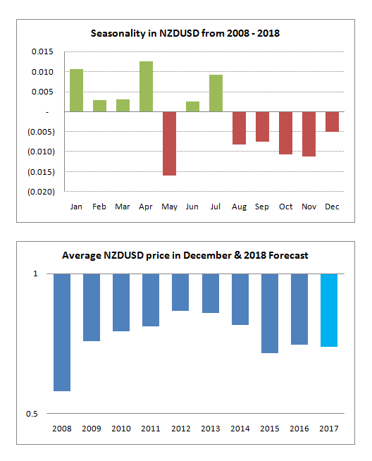 NZDUSD seasonality chart and December forecast