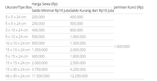 Pengertian, Manfaat Jasa Safe Deposit Box Beserta Harga Sewanya Pada Setiap Bank di Indonesia