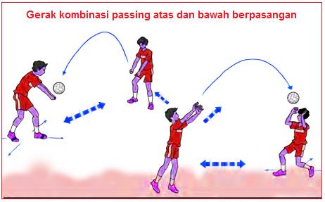 Gambar Passing atas dan bawah bergerak maju, mundur dan menyamping