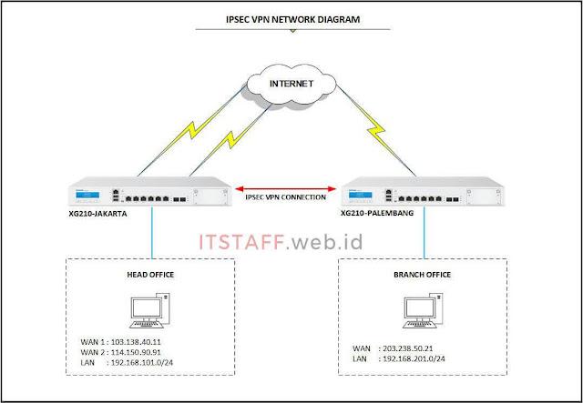 Failover IPsec VPN Network Diagram - ITSTAFF.web.id
