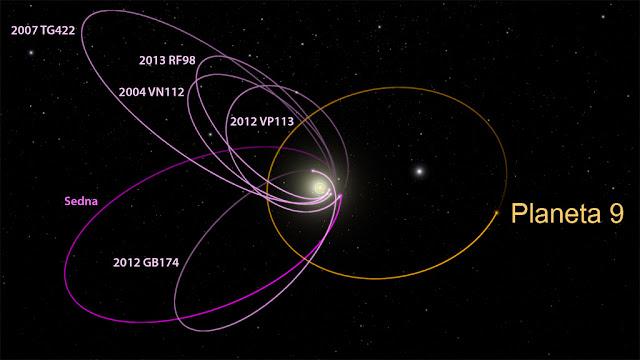 Possível localização do Planeta 9