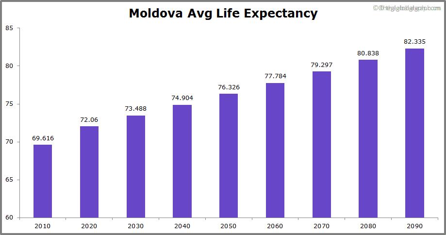 Moldova  Avg Life Expectancy