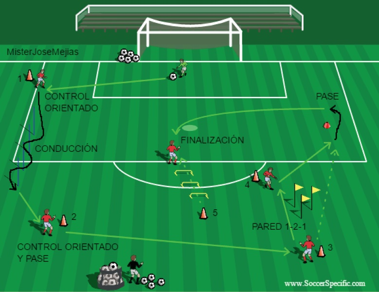 Circuito Tecnico Futbol : Misterjosemejias circuito fÍsico tÉcnico con finalizaciÓn