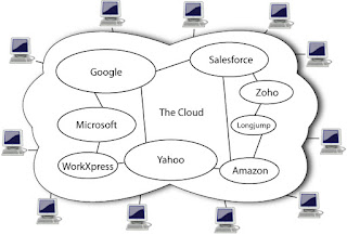 Cloud computing types and benefits
