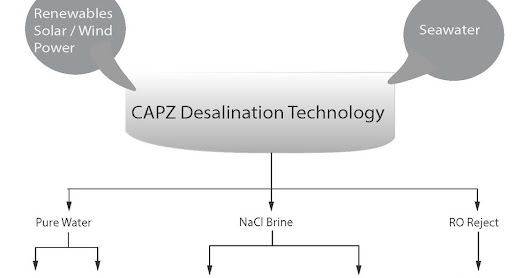 CAPZ desalination technology uses only Sun,Sea and WInd !