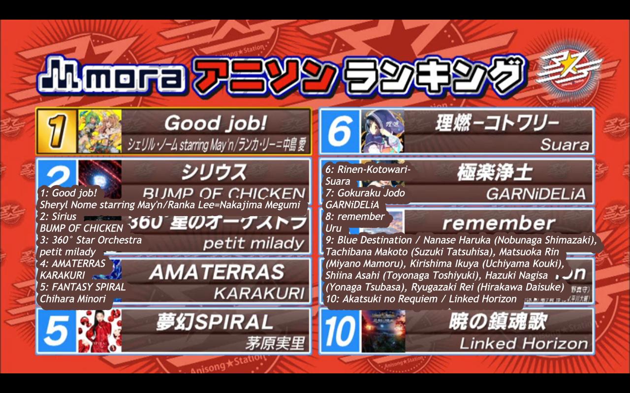 Mora anime song top ten ranking