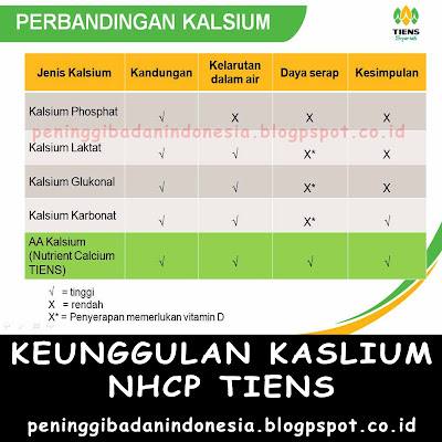 Efek Samping Obat Tiens Kalsium NHCP Zinc | WA: 082230576028