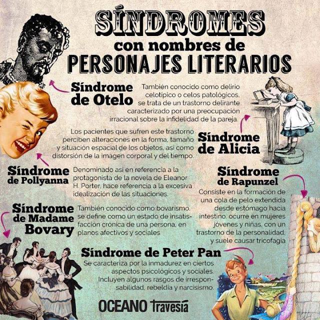 Seis síndromes con nombres de personajes literarios ¿cuál tienes?